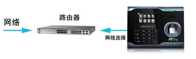 IP局域网络单台导数据方式